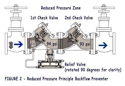 Reduced Pressure Zone Assembly